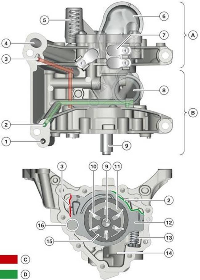 Конструкция масляного насоса двигателя из серии Bx8