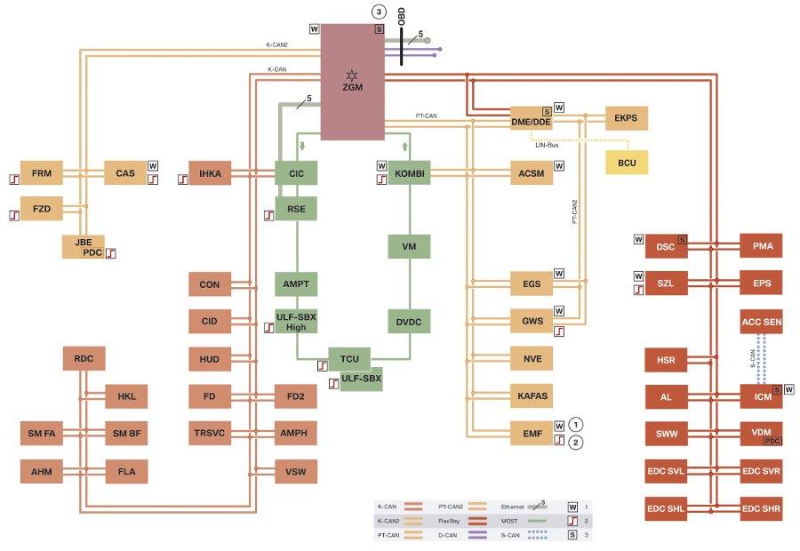 Шинная структура BMW F10