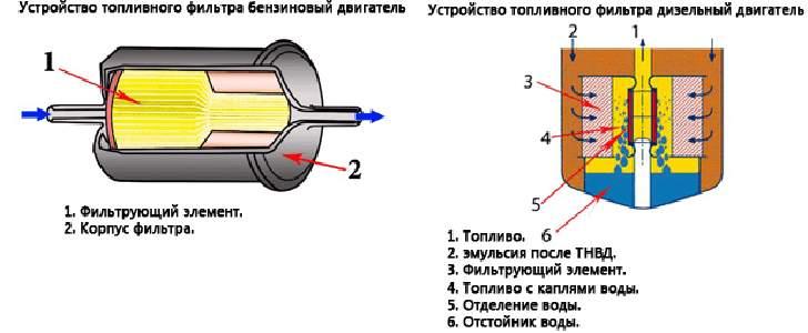 Конструкция топливного фильтра